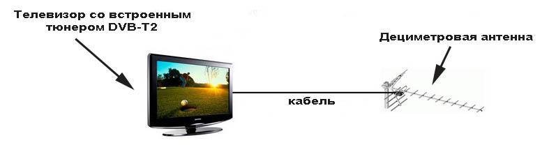 Как подключить цифровое ТВ