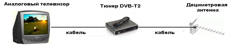 Подключение цифрового ТВ через тюнер-приставку